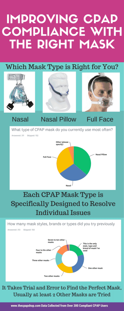 5 Things You Should Know About the Benefits of CPAP Compliance