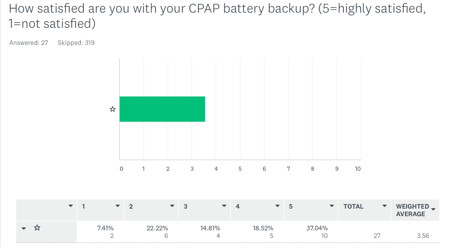 CPAP Battery Power